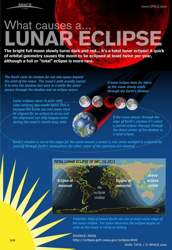 #Astronomy: Lunar eclipse