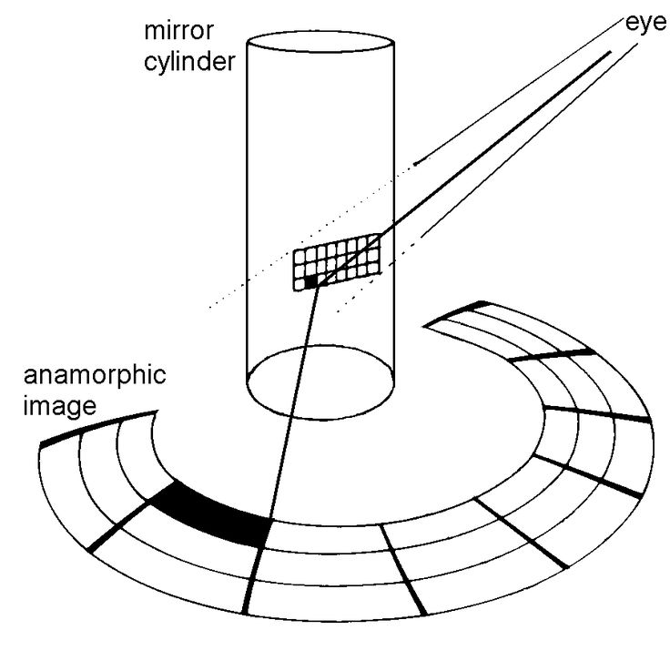 """ANAMORPHIC Images – a Combination of Art, Physics and Mathematics """"Here is a drawing which shows the basic construction of anamorphic grids. The observer is at a finite distance from the cylindrical mirror. One reflected ray is drawn in a thick line. The construction uses only the law of reflection, which means that the angle between the incident ray and the perpendicular ray to the cylinder surface must be the same as the angle between the perpendicular and the reflected ray."""