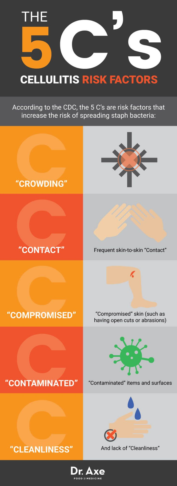 The 5 C's of cellulitis risk factors - Dr. Axe http://www.draxe.com #health #holistic #natural