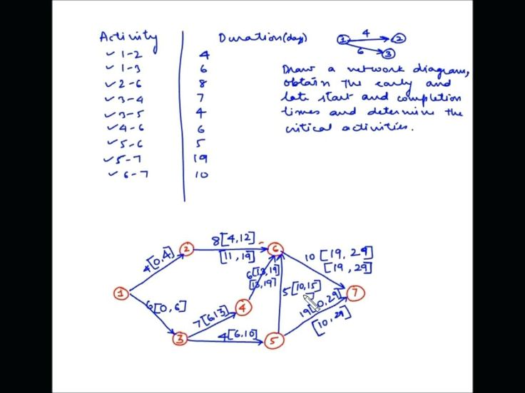 The 14 Best How To Draw Activity Network Diagram References
