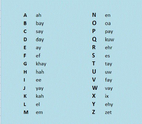 Dutch alphabet