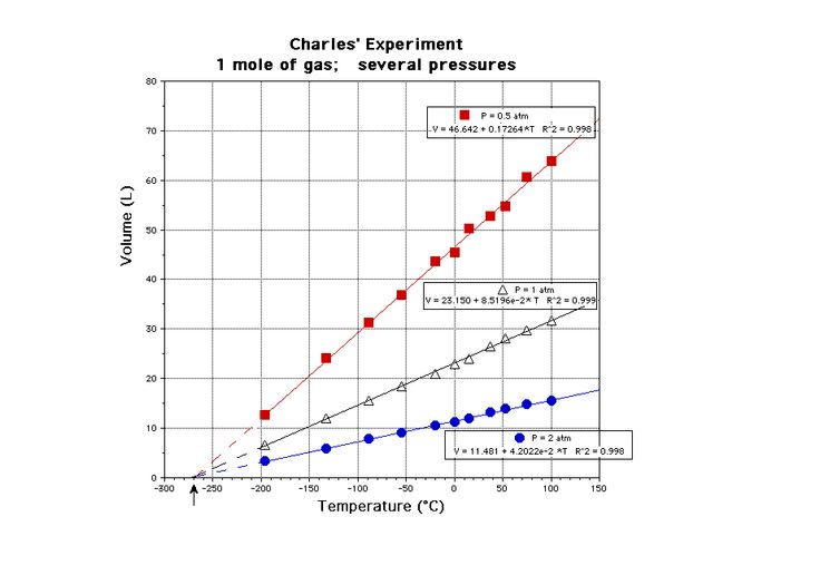 this graph shows a plot between temperature and volume of a gas charles law the arrow along. Black Bedroom Furniture Sets. Home Design Ideas