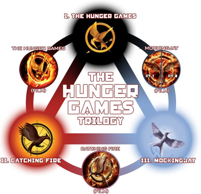 hunger games plot twist | This Wiki is a community website dedicated to Suzanne Collins ' best ...
