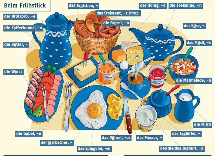 Was essen Sie gern zum Frühstück?