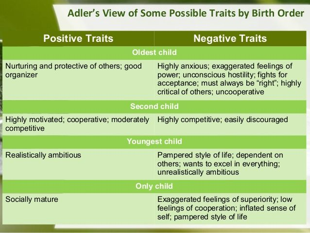 Adlerian Theory - Birth Order Traits