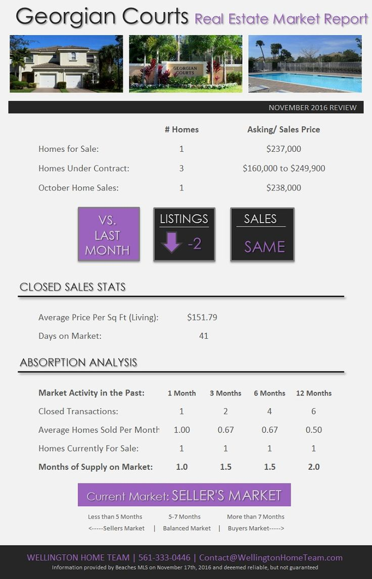 How's the Real Estate Market in Georgian Courts Wellington FL? DEC 2016 | With only One Townhome for Sale in Georgian Courts it remains a SELLERS MARKET! If you're looking to buy or sell your Georgian Courts townhome call 561-333-0446 #GeorgianCourtsMarketReport, #GeorgianCourtsRealEstate, #GeorgianCourtsTownhomesForSale, #GeorgianCourtsWellingtonFlorida, #TownhomesForSaleInGeorgianCourts