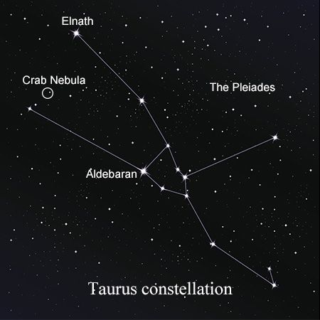 One of the most striking and oldest constellations in the sky, Taurus has many prominent and visible stars. Read this Buzzle article for some interesting facts about this spectacular constellation.