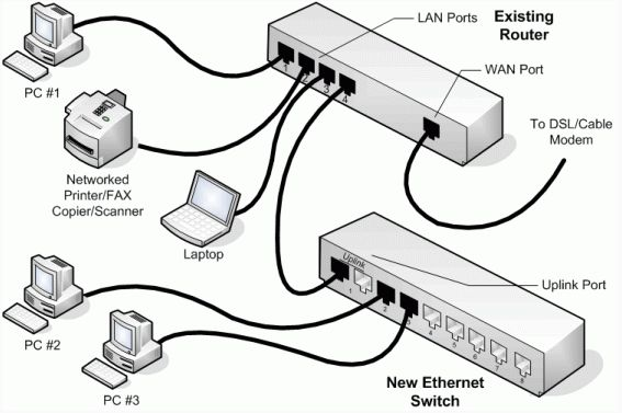 Switch is a digital device for logical interconnection of computer networks operating in the data link layer of OSI model. Switch interconnect network segments.