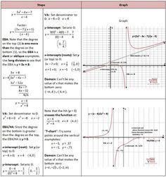 21 best MTK images on Pinterest | Rational function, Mathematics ...