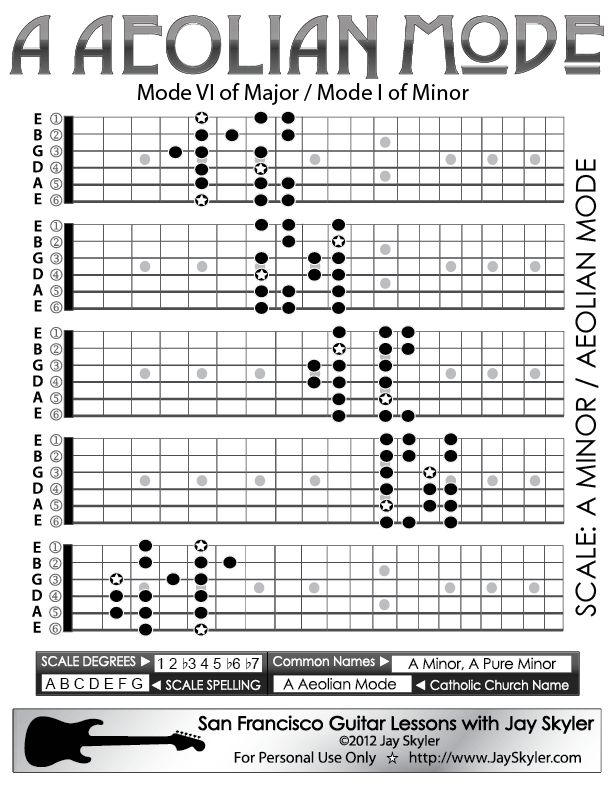 A Aeolian Mode Guitar Scale Patterns- Guitar Position Chart