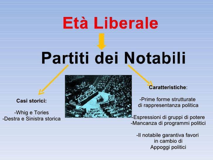 L'evoluzione storica dei partiti: il partito dei notabili