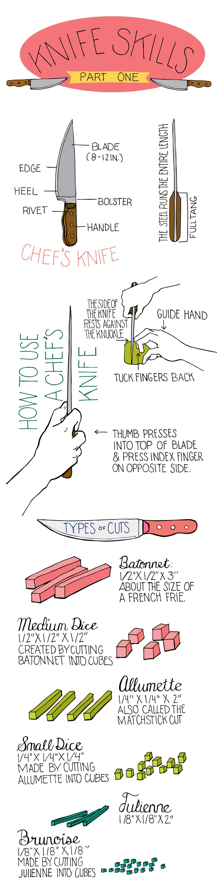 Culinary Arts - Illustrated guide on how to use a chef's knife