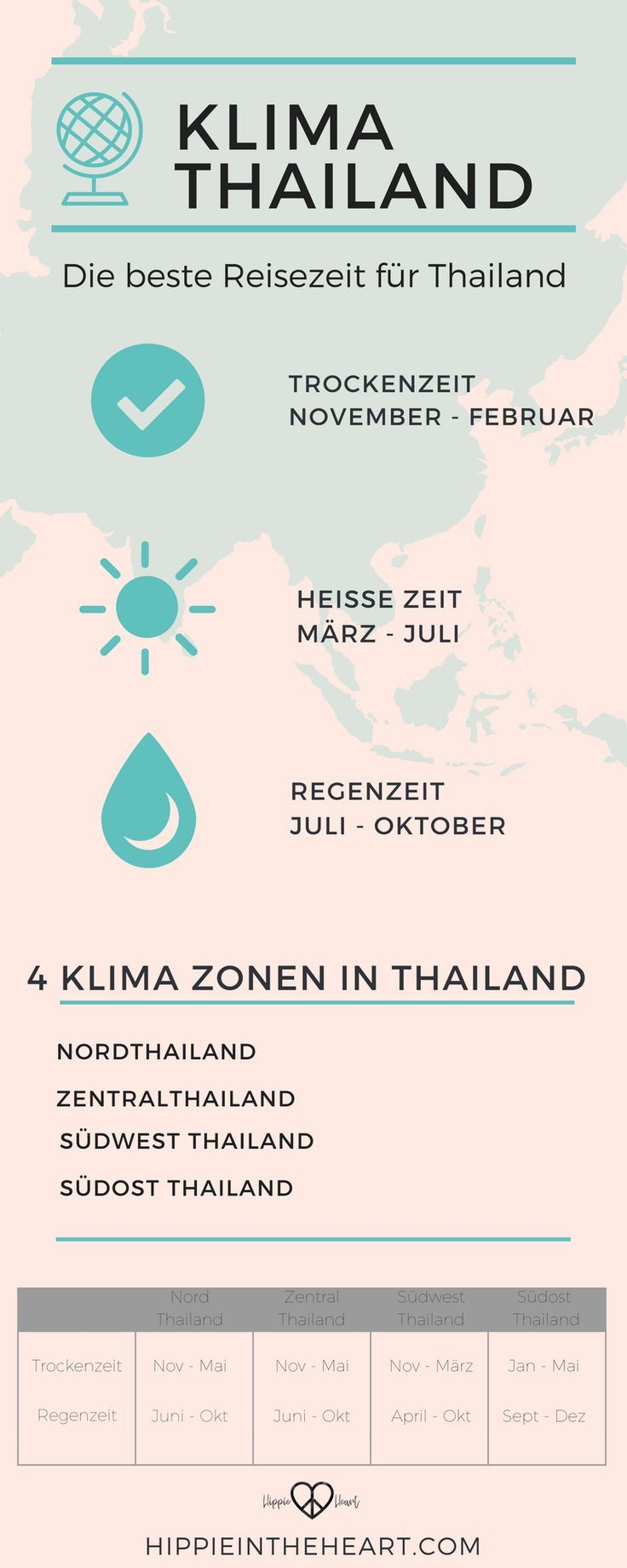 Klima in Thailand – Die beste Reisezeit für Thailand. Welche Klimazonen gibt es …   – Thailand – Tempel, Backpacking und Trauminseln