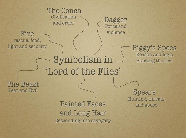 What are some examples of symbolism William Golding's Lord of the Flies?