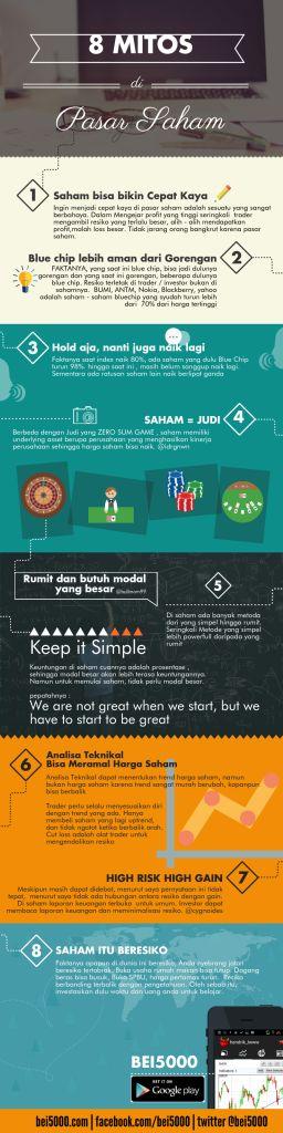 8 Mitos Tentang Saham