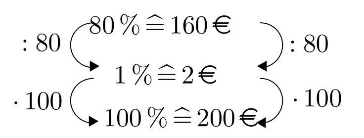 Prozentrechnung mittels Dreisatz - Mathe Artikel » Serlo.org