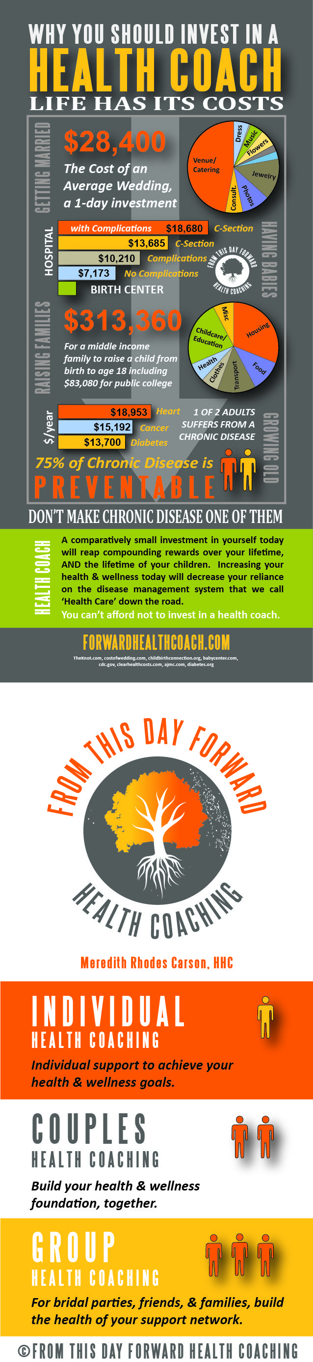 Why You Need a Health Coach | From This Day Forward Health Coaching. www.coachingporta...