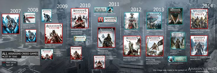 assassin's creed timeline - Google Search