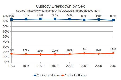Child Custody and Gender Bias: What Does the Law Say?
