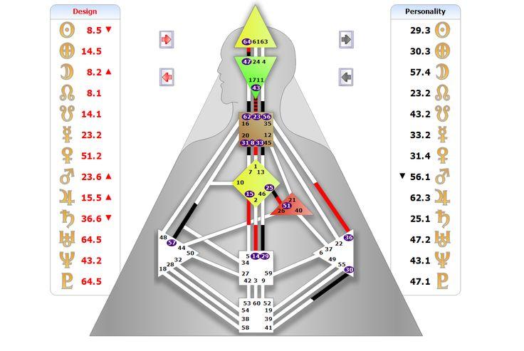 HUMAN DESIGN - Расчет персональной карты - Бодиграф - Дизайн человека - Rave Chart