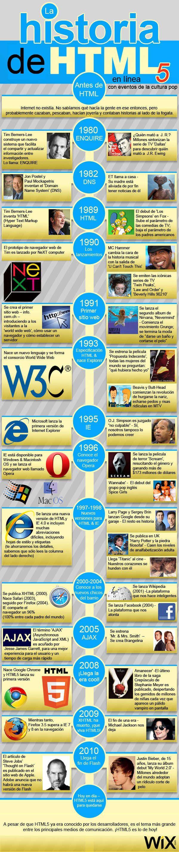 La historia de HTML5 en una infografía
