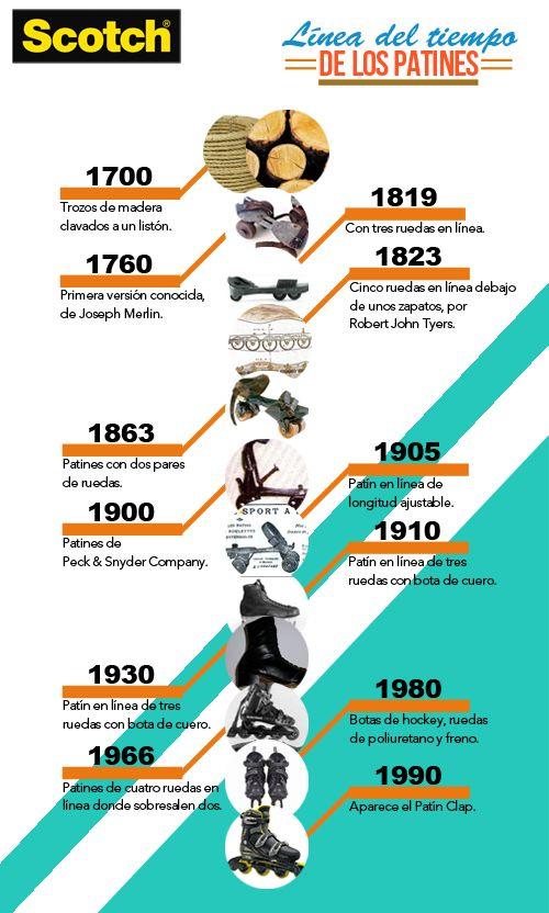 Ideas, Manualidades y Scrapbook:Línea del tiempo: patines | Scotch® Venezuela