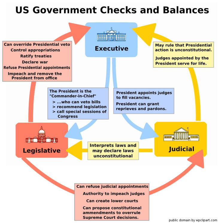 10 best citizenship images on Pinterest 3 branches of government - judicial council form complaint