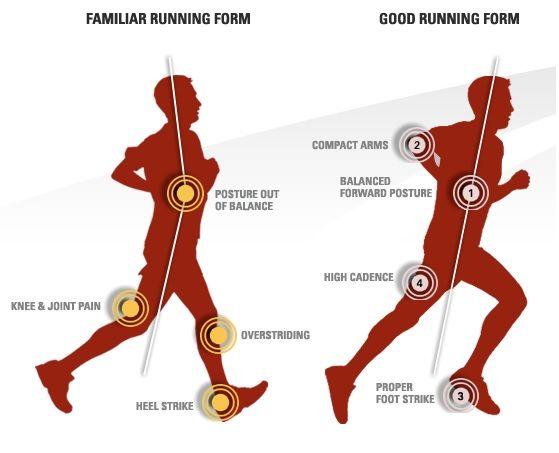 Proper running form for beginners! Enjoy.   Running   Pinterest ...