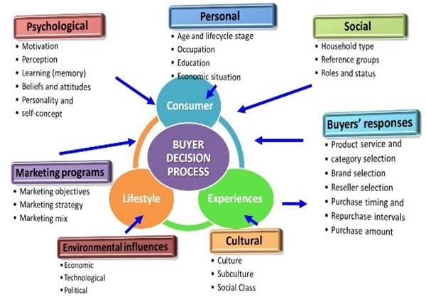 Consumer Behavior Eclairs Consumer Behaviour Consumer Motivation Marketing Analysis