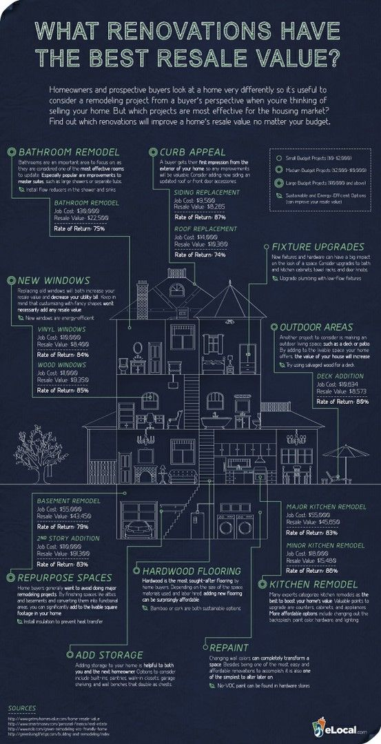 Home Renovations That Provide the Best Resale Value - a useful guide! Glad to see we are renovating the right things...although I don't know what rates they are using here my goodness!
