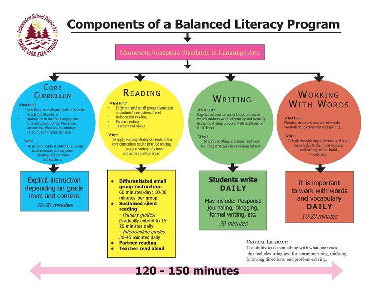Balanced Literacy | Big Universe Learning - Blog