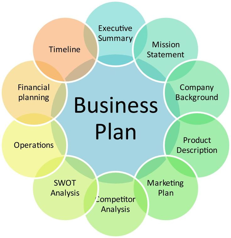 The  Best Business Plan Template Ideas On   Small