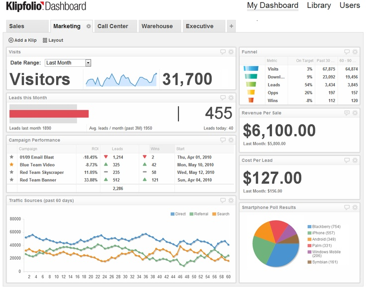 KPI dashboards for marketing departments | Klipfolio. The KPI Dashboard - Evolved