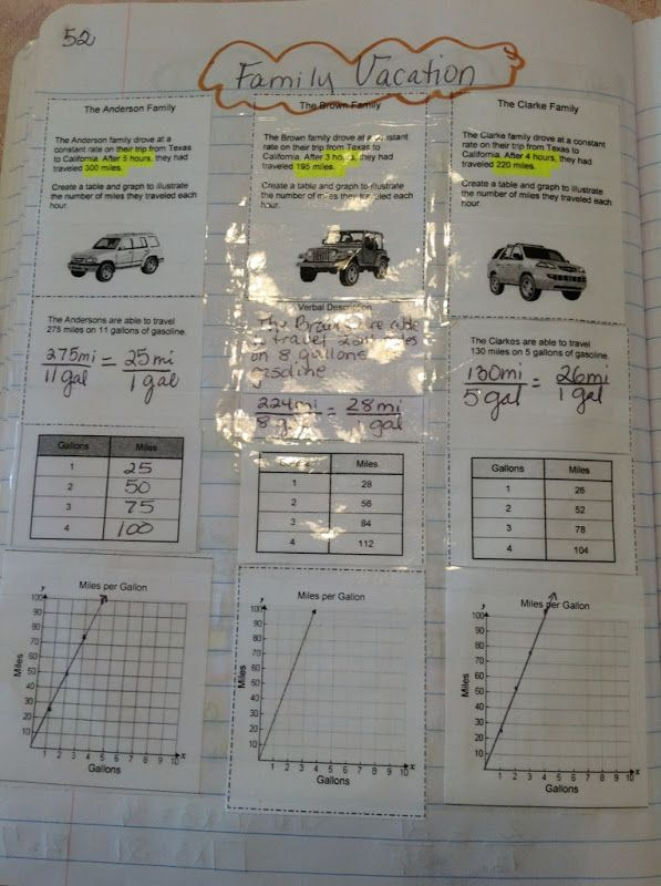 dad0efa68a299f70af0e9616bb6ec9e7 math interactive interactive notebooks 571 best algebra activities images on pinterest math teacher  at edmiracle.co