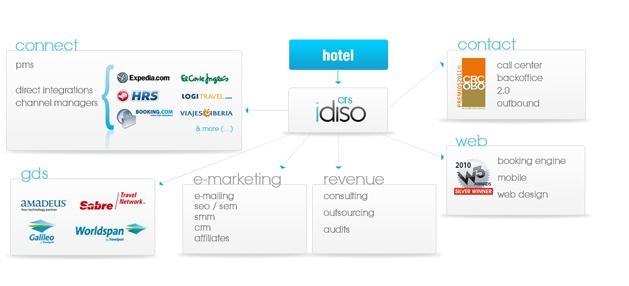 Mapa de distribución Hotelera @idiso