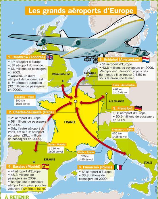 Les grands aéroports d'Europe