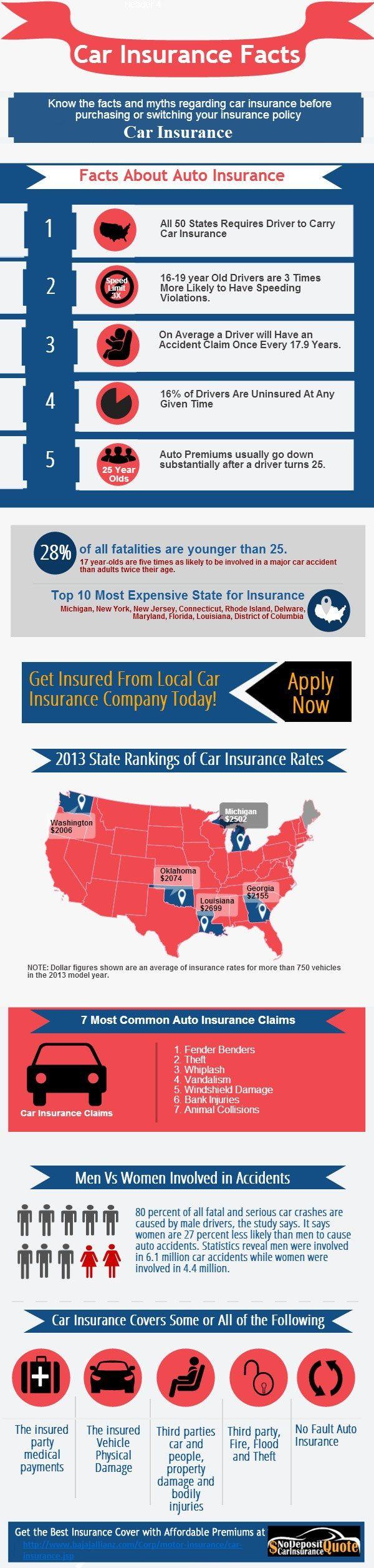 Buy or renew car insurance policies online. Buy car insurance policy in easy steps. Get 24x7 spot assistance cover Car Insurance policy. Visit more information: http://www.bajajallianz.com/Corp/motor-insurance/car-insurance.jsp