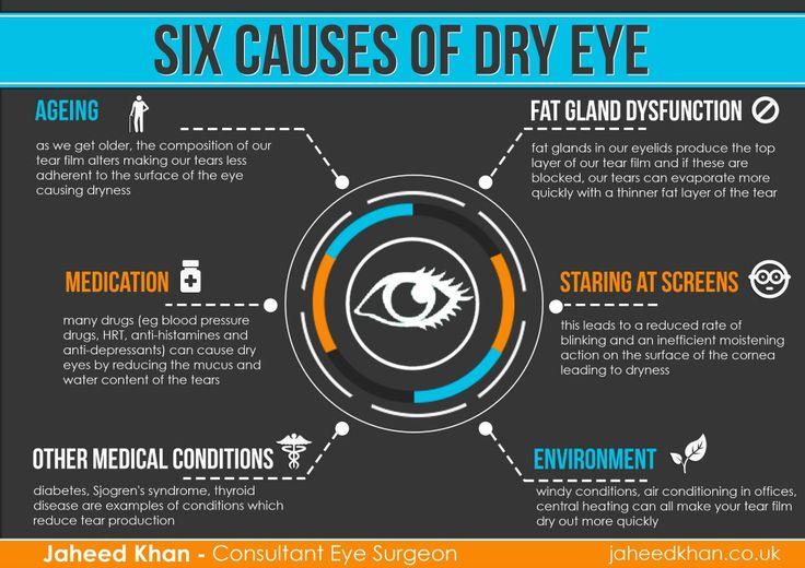 Six causes of dry eye  Jaheed Khan Consultant Eye Surgeon Moorfields Eye Hospital jaheedkhan.co.uk