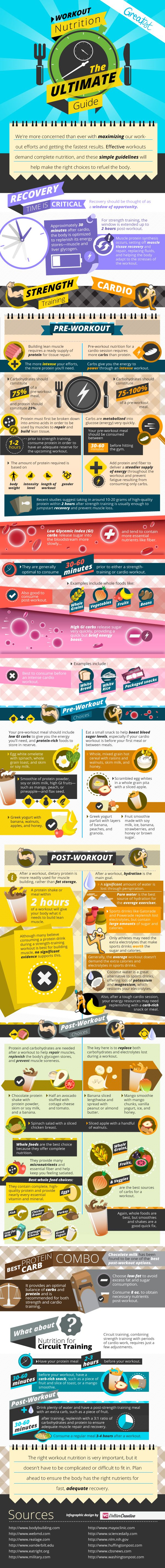 The Complete Guide to Workout Nutrition [Infographic] | Greatist