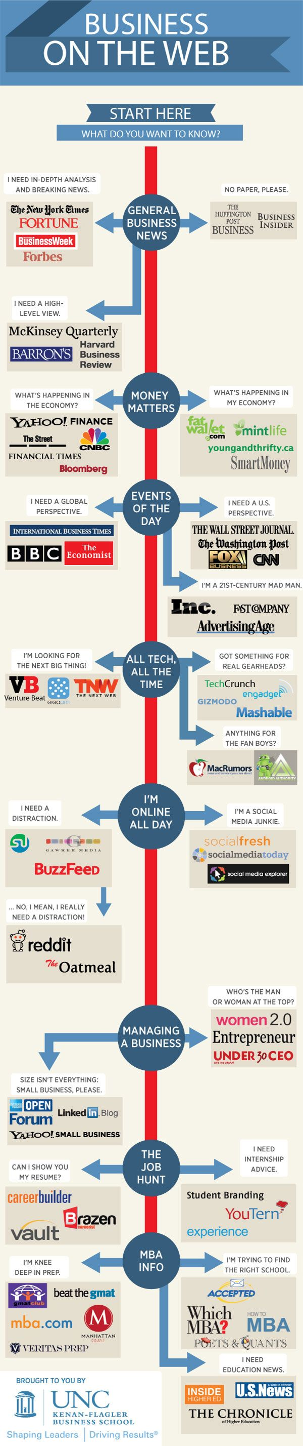 Best Business News Websites1 List of the Best Business News Websites Online