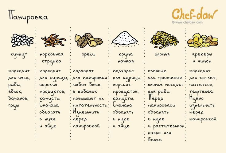 chefdaw - Панировка