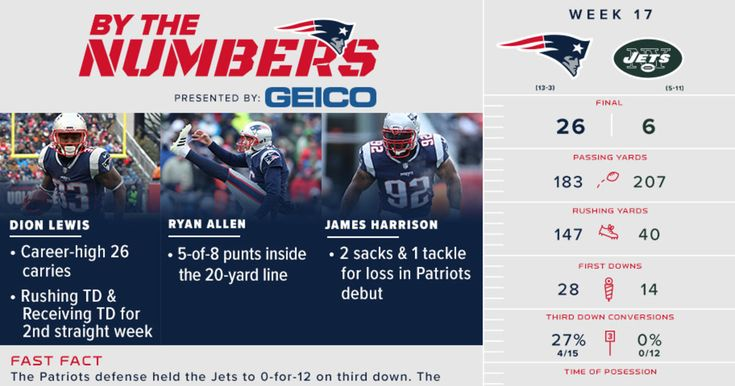 We break down the important stats and milestones from the Patriots 26-6 win over the Jets in this week's infographic.