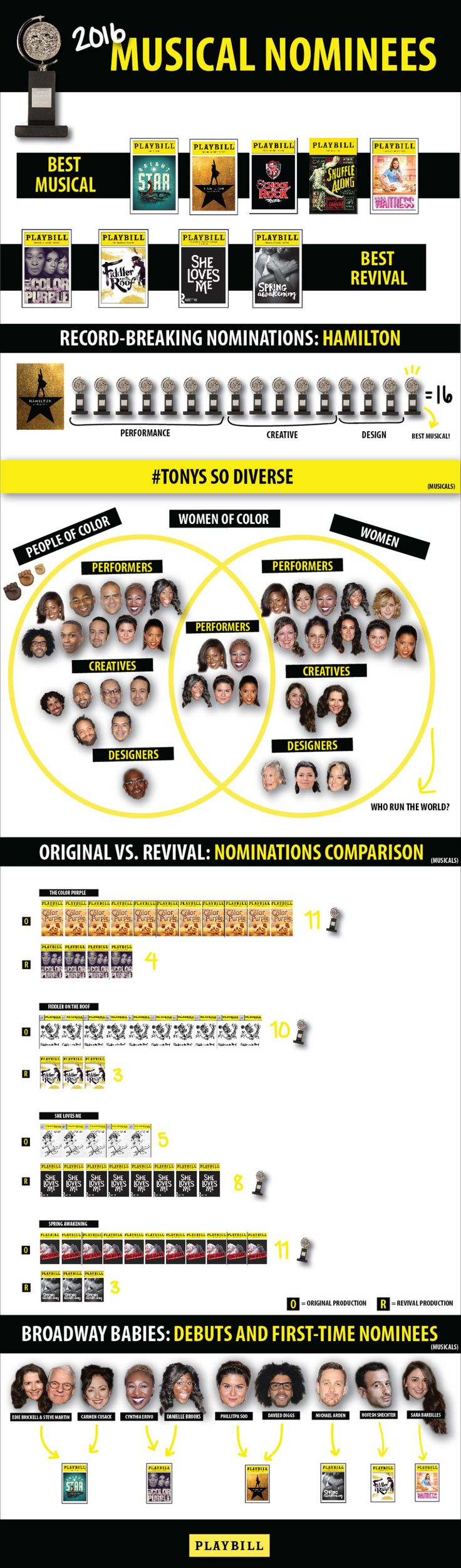 Thanks to Playbillfor putting out this poignantly accurate representation of the 2016 Tony Awards. Did the noms go as you thought they would? (Hamilton is basi