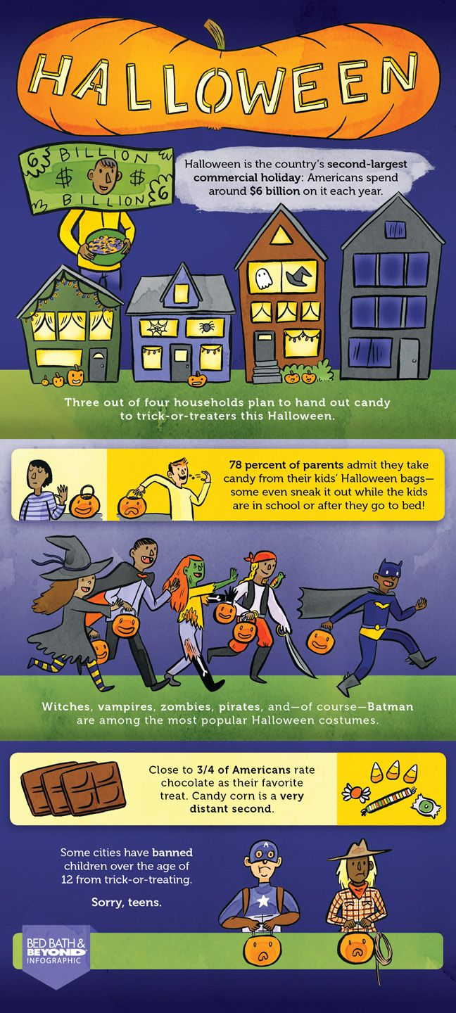 Infographic: Did You Know: Halloween Fun Facts. These fun facts remind us why Halloween has quickly become one of America's favorite holidays. We just can't get enough of those kooky costumes, yummy candy, and spooky decorations.