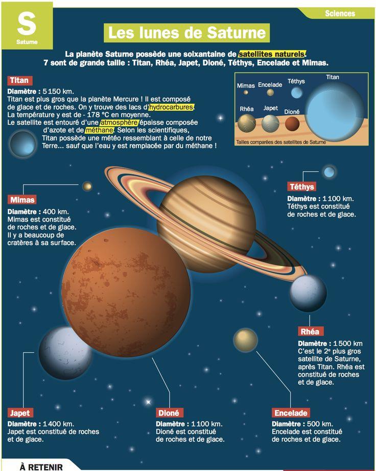 Fiche exposés : Les lunes de Saturne