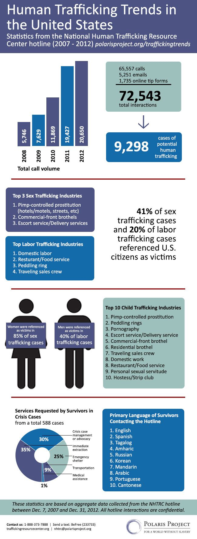 sex trafficking in california essay Essay on human trafficking in the united states 593 words | 3 pages identified when looking at illegal migration: people immigrating because of human trafficking, and people being smuggled unlawfully in order to find a better life labor trafficking is often entangled with illegal immigration and smuggling (barrick.