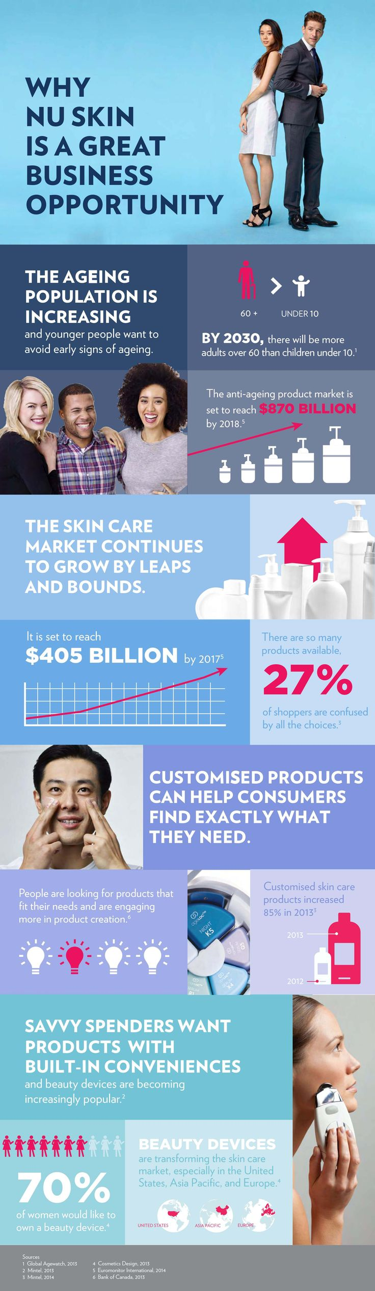 Personalise your skincare, get involved in the fastest growing industry worldwide! #skincare #antiageing #nuskin #businessopportunity #personaliseddevices #healthtechnology