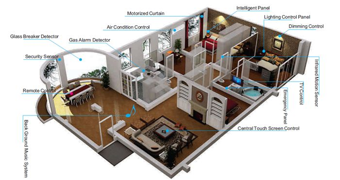 Intelligens otthon - ház automatizálás egy eszközzel,  #automtizálás #biztonság #fütés #ház #internet #kamera #klíma #riasztó #router #távirányító #tv #világítás #webkamera, http://www.otthon24.hu/intelligens-otthon-haz-automatizalas-egy-eszkozzel/