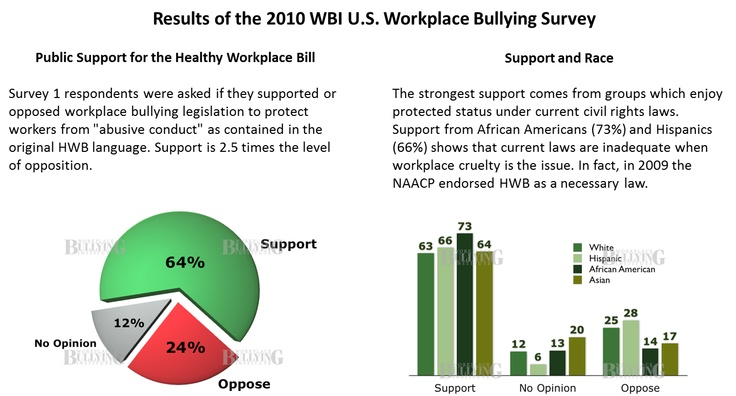 52 best sweet on anti bullying images on pinterest anti workplace bullying institute 2010 survey fandeluxe Gallery