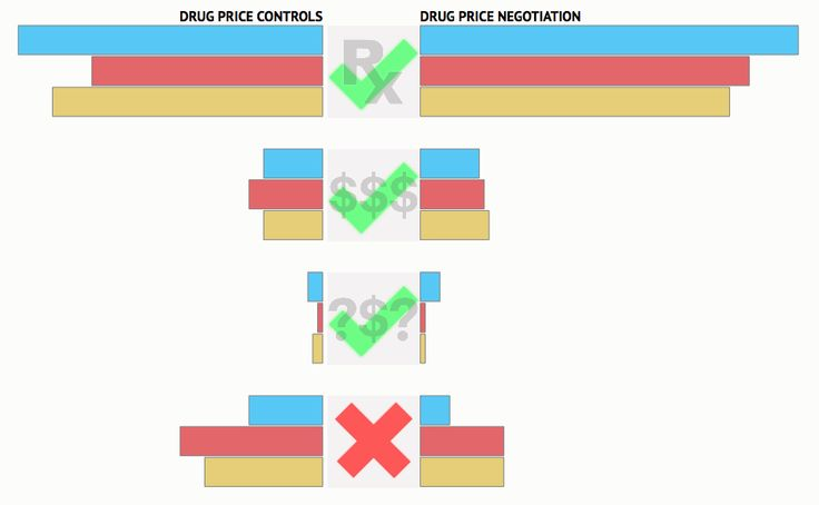 http://insightfulinteraction.com/dpricepoll.html STAT-Harvard Poll on Drug Prices: Americans Support Government Action to Keep Prescription Drug Prices Down
